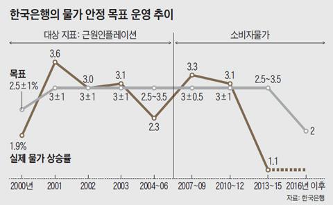 한국은행의 물가 안정 목표 운영 추이 그래프