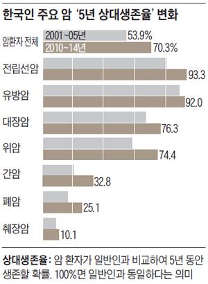 한국인 주요 암 '5년 상대생존율' 변화