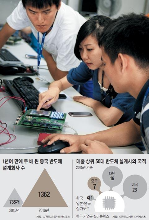중국의 반도체 설계 회사 스프레드트럼 연구원들이 상하이의 연구개발 센터에서 반도체 성능 실험을 하고 있다. 중국은 종합 반도체 대국으로 도약하기 위해 설계 분야에 투자를 늘리고 있다.