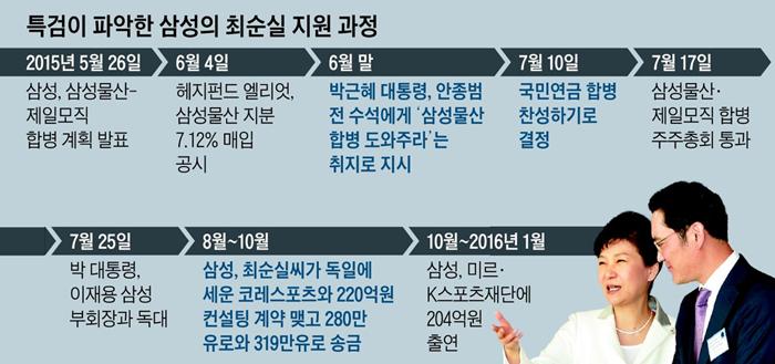 특검이 파악한 삼성의 최순실 지원 과정표