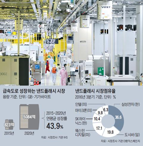 경기도 이천 SK하이닉스 M14 공장 반도체 생산 라인에서 방진복을 입은 직원들이 생산 공정을 둘러보고 있다. SK하이닉스는 최첨단 메모리 반도체 공장을 충북 청주에 추가로 짓는다고 22일 밝혔다.