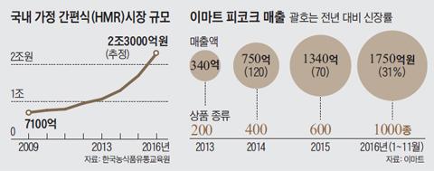 국내 가정 간편식 시장 규모 그래프