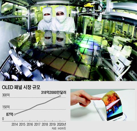 충남 천안에 있는 삼성디스플레이 OLED 공장에서 연구원들이 스마트폰용 패널을 들여다보고 있다.