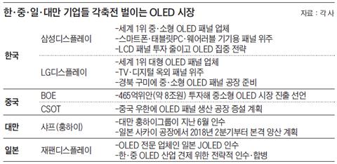 한·중·일·대만 기업들 각축전 벌이는 OLED 시장