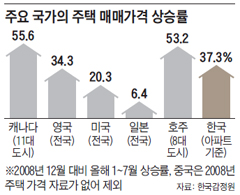 주요 국가의 주택 매매가격 상승률