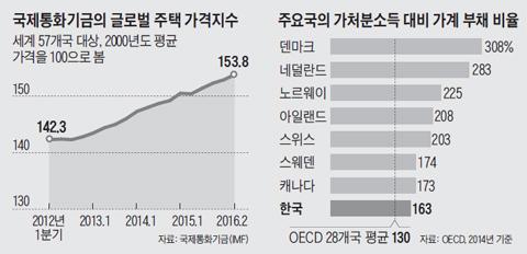 국제통화기금의 글로벌 주택 가격지수 외