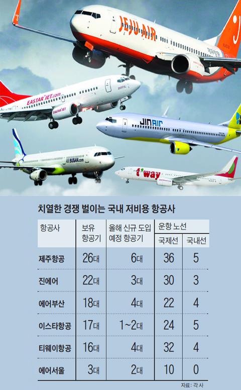치열한 경쟁 벌이는 국내 저비용 항공사들 정리 표