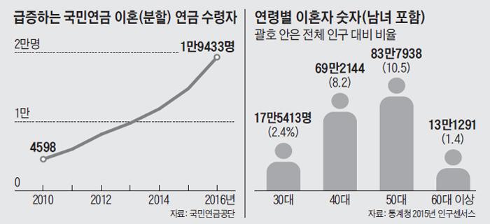 급증하는 국민연금 이혼 연금 수령자 그래프