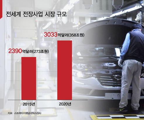 [車전장 빅뱅]① 자동차와 ICT의 '만남과 대결'…지각변동 진원지 전장기술