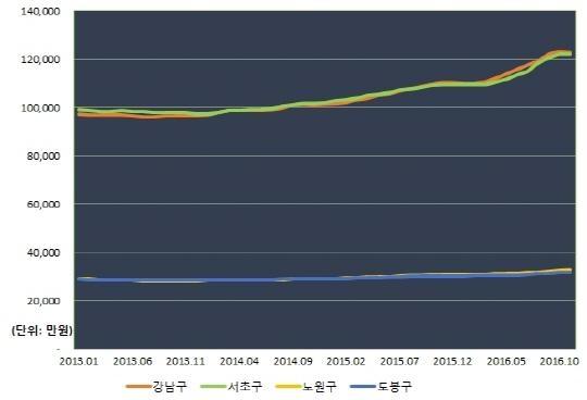 2013년 1월부터 2016년 11월까지 서울 자치구 중 집값이 가장 높은 강남·서초구와 집값이 가장 낮은 노원·도봉구의 아파트 가격 추이. /자료: 부동산114