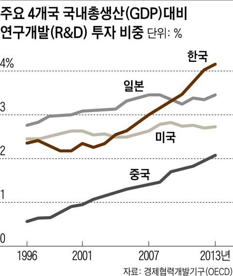 [그래픽] 주요 4개국 국내총생산(GDP) 대비 연구개발(R&D) 투자 비중