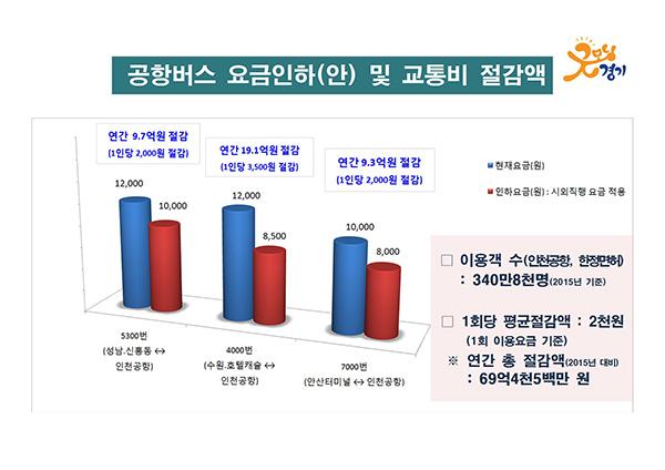 경기도가 11일 발표한 공항버스 요금인하(안) 및 교통비 절감액