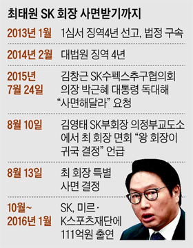 최태원 SK회장 사면받기까지 일지표