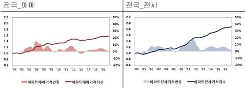 전국 아파트 매매가격 및 전셋값 변동 추이. /한국감정원 제공
