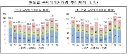 연도별 주택 거래량 추이. /한국감정원 제공