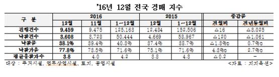 2016년 12월 전국 경매 지수. /지지옥션 제공