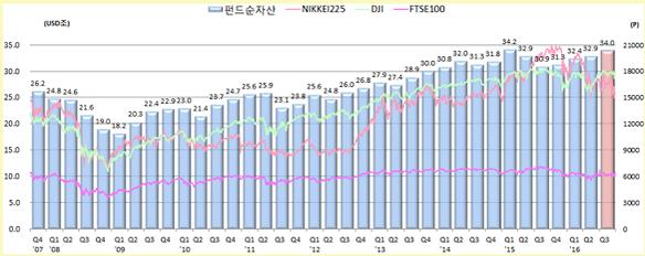 세계 펀드 순자산 및 주요증시 추이 / 금융투자협회 제공