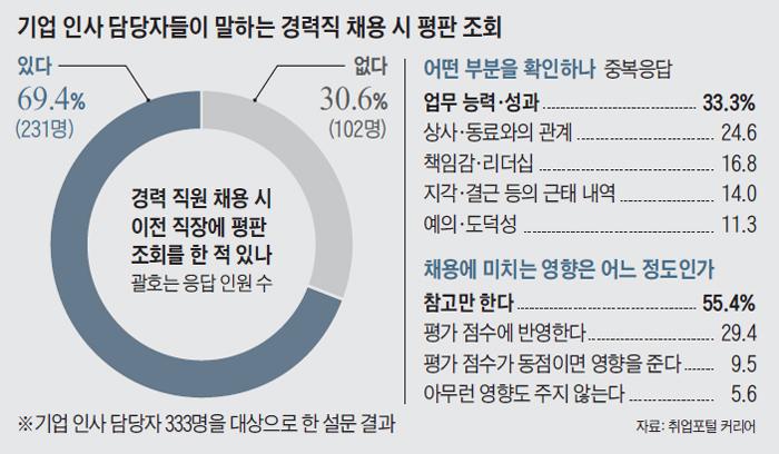 기업 인사 담당자들이 말하는 경력직 채용시 평판 조회 그래프