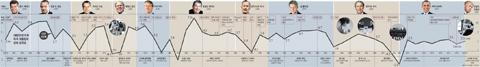 1960년대 이후 미국 대통령의 경제 성적표