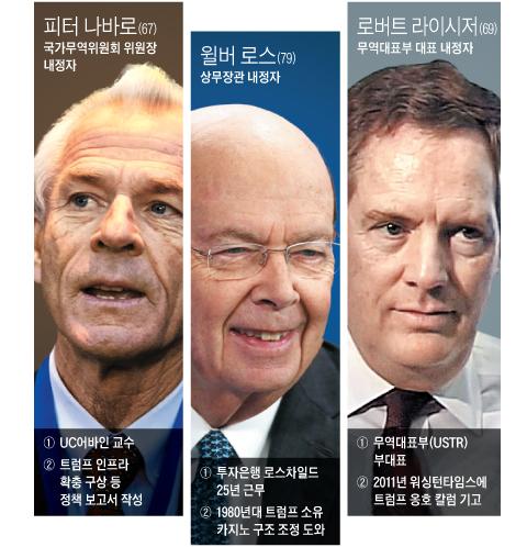 미 3대 경제정책 이끌 7인의 트럼프 사단