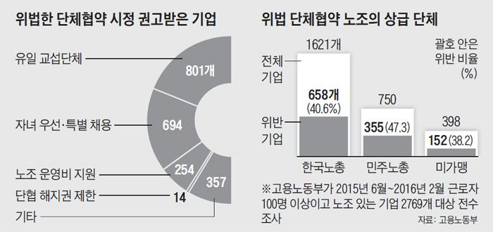 위법한 단체협약 시정 권고받은 기업 수 그래프