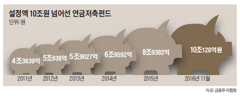 설정액 10조원 넘어선 연금저축펀드 그래프