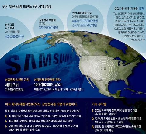 위기 맞은 세계 브랜드 7위 기업 삼성