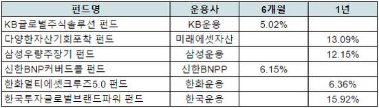 주요 운용사의 '2017년 추천 펀드'와 최근 수익률 / KG제로인·에프앤가이드 제공