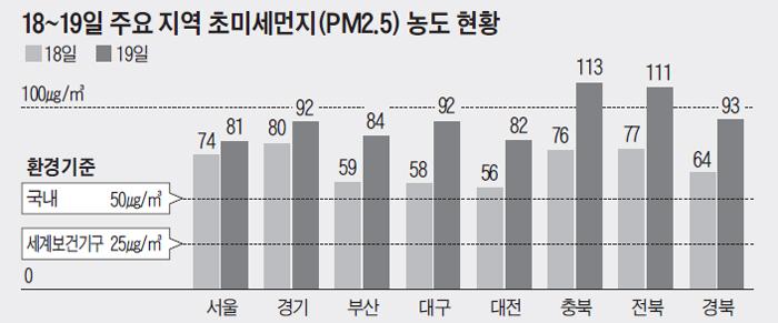 18~19일 주요 지역 초미세먼지 농도 현황 그래프