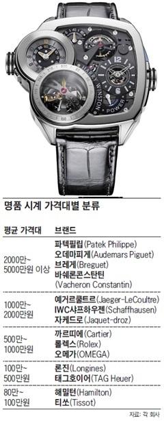 가격대로 보는 럭셔리 시계