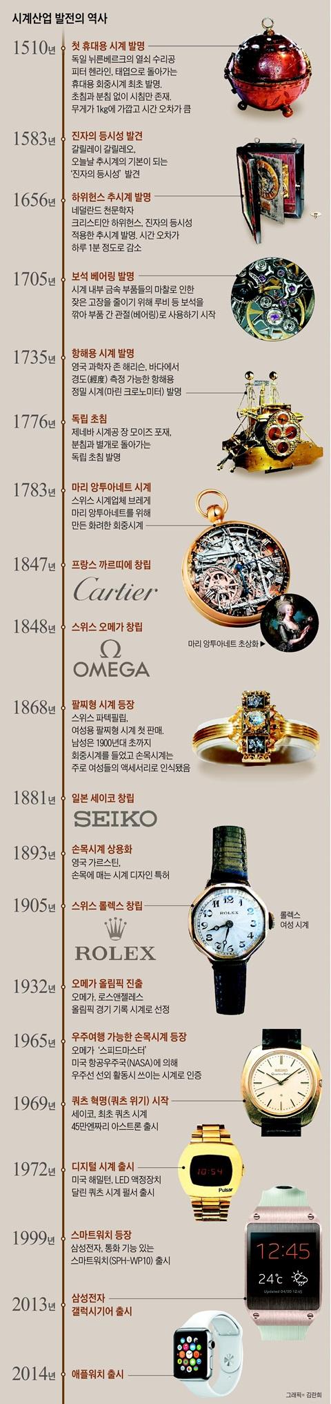 시계산업 발전의 역사