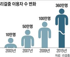 [그래픽] 리걸줌 이용자 수 변화