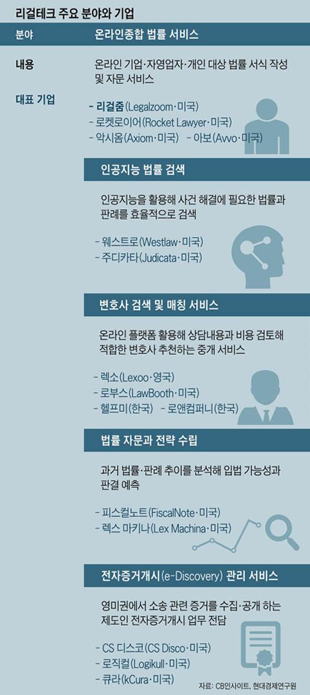 [그래픽] 리걸테크 주요 분야와 기업