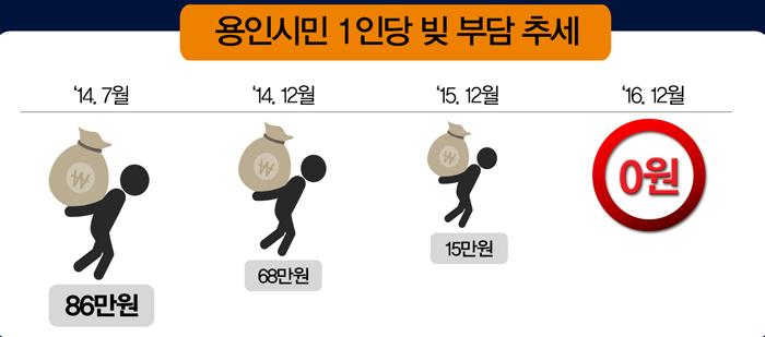 용인시민 1인당 빚 부담 추세