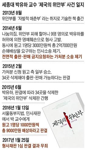 세종대 박유하 교수 제국의 위안부 사건 일지표