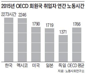 2015년 OECD 회원국 취업자 연간 노동시간