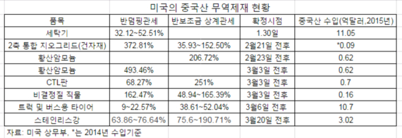 미중 무역전쟁 3월 고비...美, 중국산 반덤핑관세 무더기 발효 유력