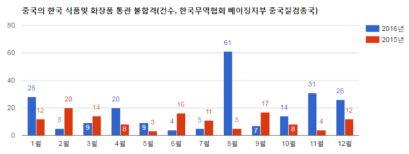 중국 불합격 화장품 한국산 비중 68%에서 28%로 급감 왜 ?