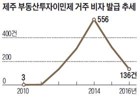 제주 부동산투자이민제 거주 비자 발급 추세 그래프