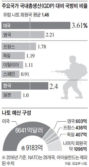 주요국가 국내총생산 대비 국방비 비율