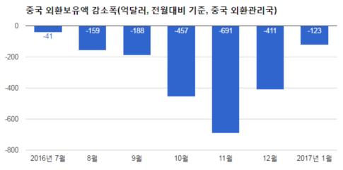 중국 외환보유액 3조달러 붕괴...자산거품 억제 딜레마 직면
