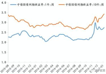 다시 상승하는 중국 국채금리 파란색은 1년만기, 빨간색은 10년만기./화얼제젠원
