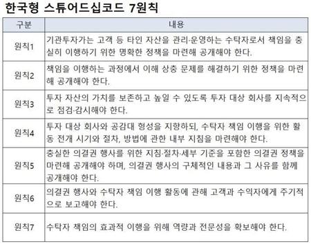 [자본시장 개혁 3.0]⑥ 정권눈치, 전문성없는 국민연금...역할 제대로 할 수 있어야