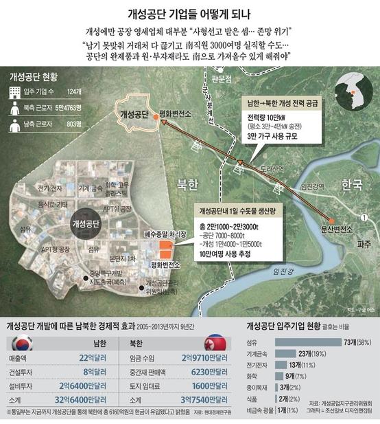 개성공단 관련 주요 통계./조선일보DB