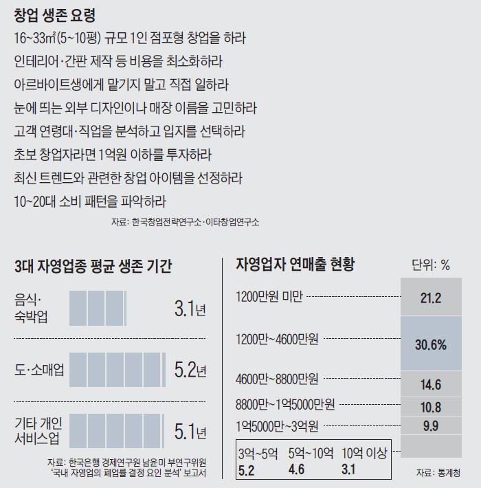 3대 자영업종 평균 생종 기간 정리 표