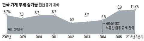 한국가계부채증가율