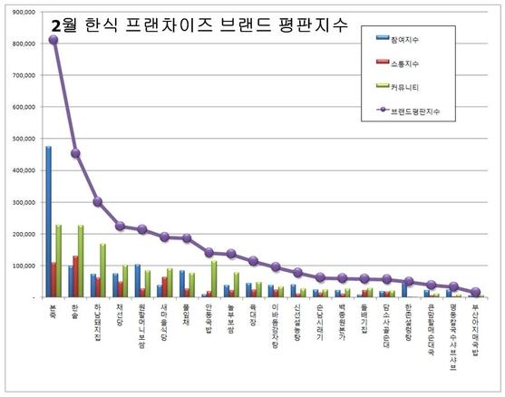 한국기업평판연구소 제공