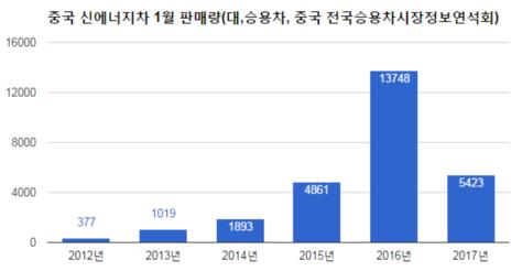 중국 1월 전기차 판매 61% 급감...보조금 축소 영향