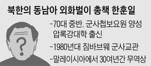 북한의 동남아 외화벌이 총책 한훈일 정리 표