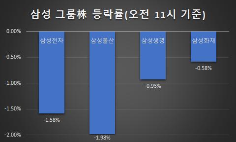 17일 오전 11시 기준 삼성그룹株 주가 등락률. /이승주기자